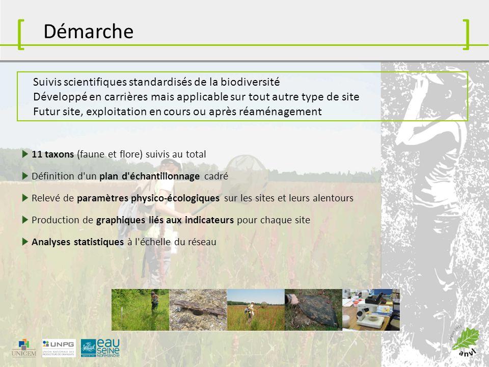 [ ] Démarche Suivis scientifiques standardisés de la biodiversité